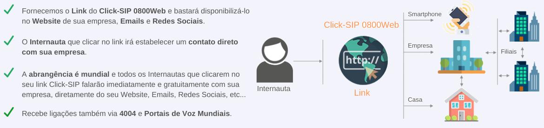 Click-SIP0800Web