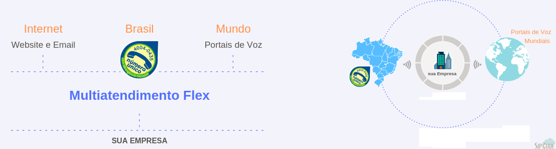 Mini PABX IP