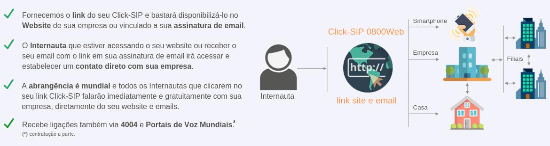 Click-SIP 0800Web